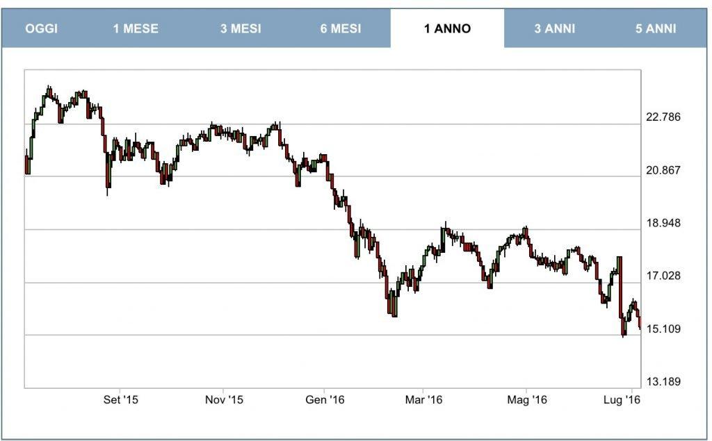 Borsa-Italiana-Andamento-1024x635.jpg