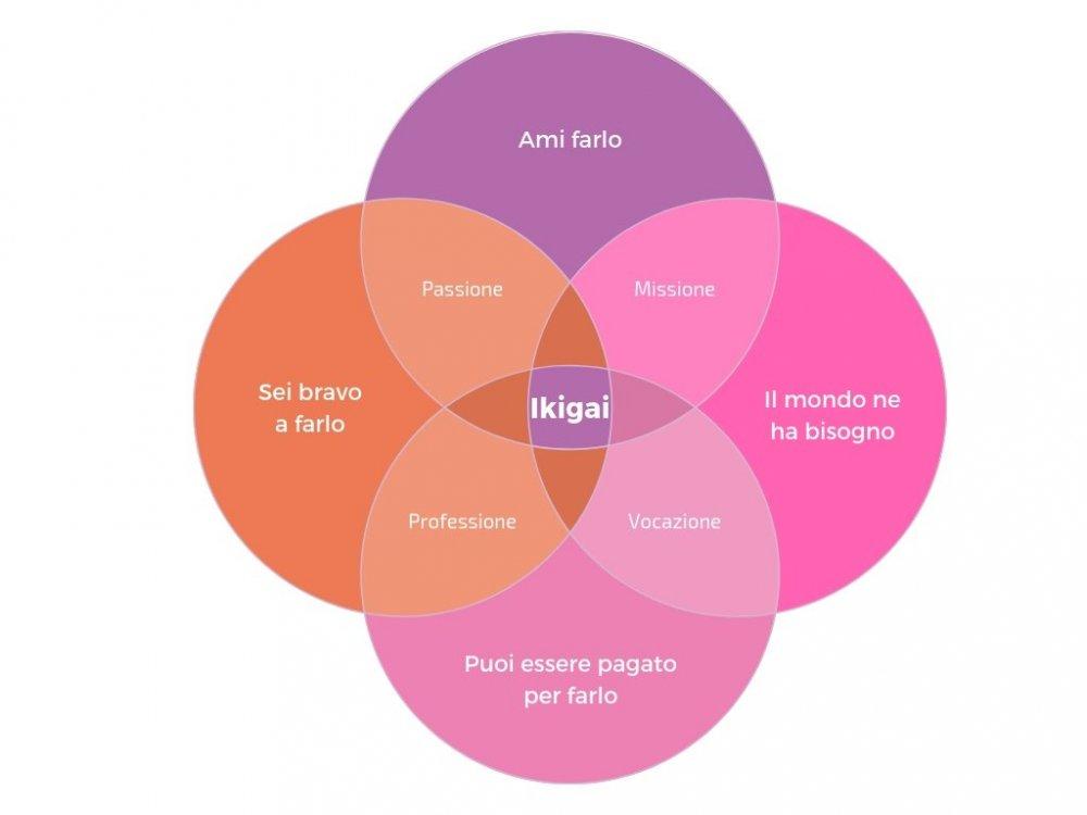 ikigai-diagramma.jpg